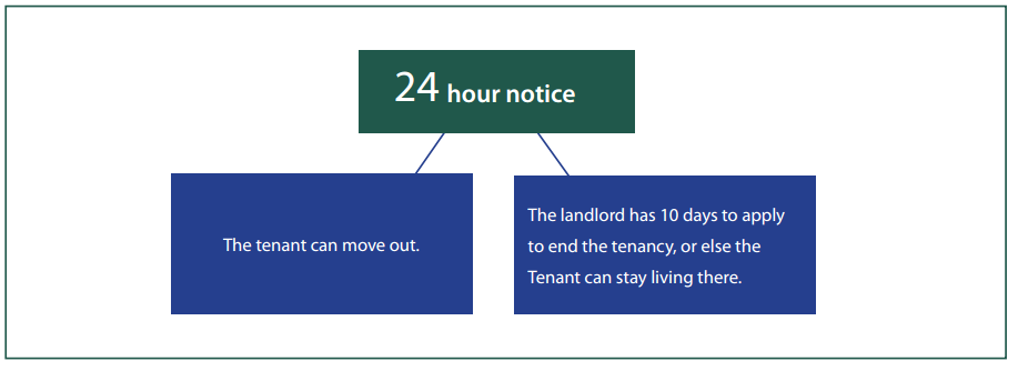 Eviction notice notice of termination of tenancy for substantial 24hournotice spiritdancerdesigns Image collections