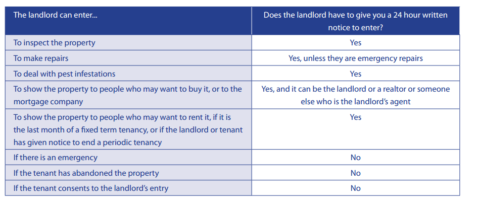 FAQ - When can a landlord enter the tenant's rental unit